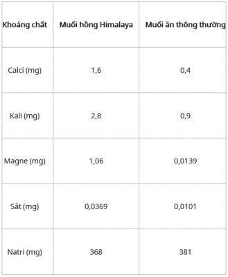 So sánh dinh dưỡng muối hồng và muối ăn thường